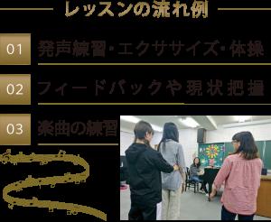 レッスンの流れ例  (1)発声練習・エクササイズ・体操  (2)フィードバックや現状把握  (3)楽曲の練習